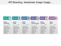 Kpi Branding Awareness Image Usage Communication