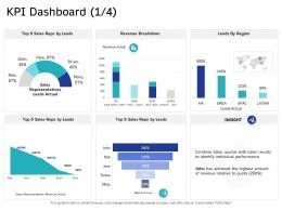 KPI Dashboard Actual M2652 Ppt Powerpoint Presentation Layouts Structure