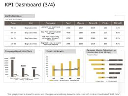 KPI Dashboard Campaign Ppt Powerpoint Presentation Diagram Ppt