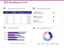 KPI Dashboard Conversion Ppt Outline Example Introduction