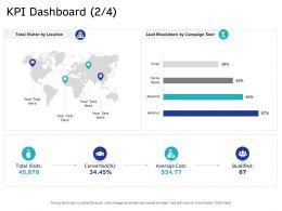 KPI Dashboard Cost M2653 Ppt Powerpoint Presentation Slides Graphics