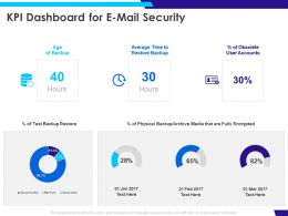 KPI Dashboard For E Mail Security Ppt Powerpoint Presentation Summary Designs
