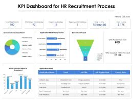 KPI Dashboard For HR Recruitment Process