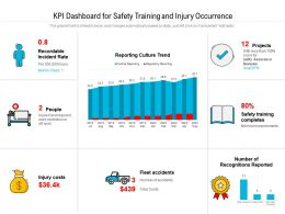 KPI Dashboard For Safety Training And Injury Occurrence