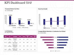 KPI Dashboard Growth Ppt Powerpoint Presentation Show Clipart