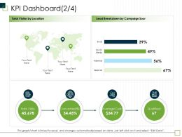 KPI Dashboard M2972 Ppt Powerpoint Presentation Layouts Deck