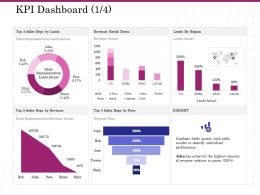 KPI Dashboard Sales Ppt Powerpoint Presentation Slides Objects