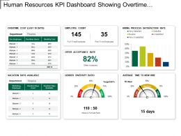 Kpi Dashboard Showing Overtime Cost Gender Diversity Ratio
