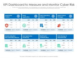 KPI Dashboard To Measure And Monitor Cyber Risk
