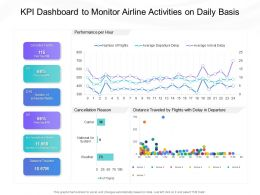 KPI Dashboard To Monitor Airline Activities On Daily Basis