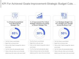 Kpi For Achieved Goals Improvement Strategic Budget Cuts Vs Across The Board Cuts Powerpoint Slide
