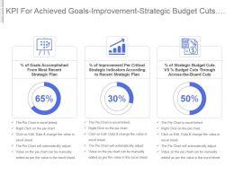 Kpi For Achieved Goals Improvement Strategic Budget Cuts Vs Across The Board Cuts Powerpoint Slide