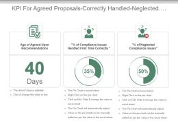Kpi For Agreed Proposals Correctly Handled Neglected Compliance Issues Ppt Slide