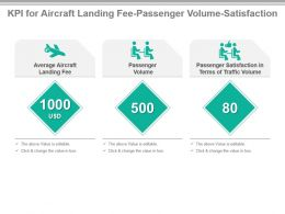 Kpi For Aircraft Landing Fee Passenger Volume Satisfaction Ppt Slide