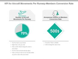 Kpi For Aircraft Movements Per Runway Members Conversion Rate Presentation Slide