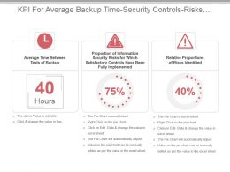 Kpi For Average Backup Time Security Controls Risks Identified Powerpoint Slide