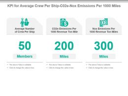 Kpi For Average Crew Per Ship C02e Nox Emissions Per 1000 Miles Ppt Slide