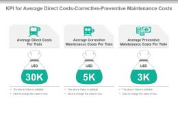 Kpi For Average Direct Costs Corrective Preventive Maintenance Costs Ppt Slide