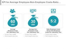 Kpi For Average Employee Non Employee Costs Ratio Cost Per Test Ppt Slide