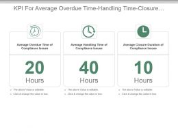 Kpi For Average Overdue Time Handling Time Closure Duration Compliance Issues Presentation Slide