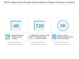 Kpi For Blog Posts People Social Network Status Focused On Brand Powerpoint Slide