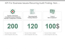Kpi For Business Issues Recurring Audit Finding Non Compliance Cost Powerpoint Slide