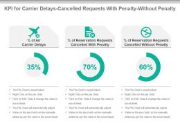 Kpi For Carrier Delays Cancelled Requests With Penalty Without Penalty Ppt Slide