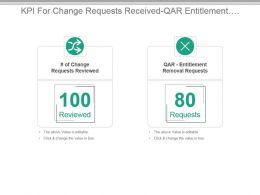 Kpi For Change Requests Received Qar Entitlement Removal Requests Presentation Slide