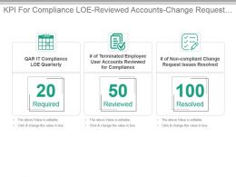 Kpi For Compliance Loe Reviewed Accounts Change Request Issues Resolved Presentation Slide
