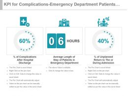 Kpi For Complications Emergency Department Patients Unplanned Return Powerpoint Slide