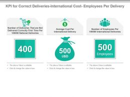 Kpi For Correct Deliveries International Cost Employees Per Delivery Presentation Slide
