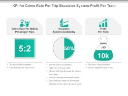 Kpi For Crime Rate Per Trip Escalator System Profit Per Train Powerpoint Slide