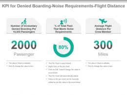 Kpi For Denied Boarding Noise Requirements Flight Distance Ppt Slide