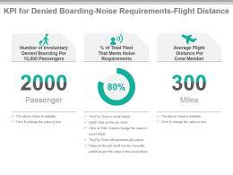kpi_for_denied_boarding_noise_requirements_flight_distance_ppt_slide_Slide01