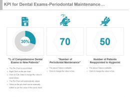 Kpi For Dental Exams Periodontal Maintenance Reappointed Patients Ppt Slide