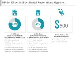 Kpi For Direct Indirect Dental Restorations Hygiene Production Per Hour Presentation Slide