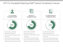 Kpi For Escalated Backlog Staff Trained Compliance Issues Presentation Slide