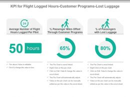 Kpi For Flight Logged Hours Customer Programs Lost Luggage Powerpoint Slide