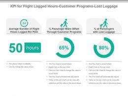 kpi_for_flight_logged_hours_customer_programs_lost_luggage_powerpoint_slide_Slide01