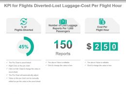Kpi For Flights Diverted Lost Luggage Cost Per Flight Hour Ppt Slide
