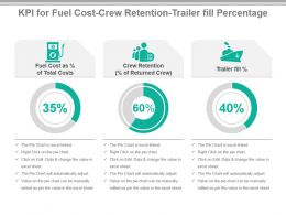 Kpi For Fuel Cost Crew Retention Trailer Fill Percentage Powerpoint Slide