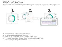kpi_for_fuel_cost_crew_retention_trailer_fill_percentage_powerpoint_slide_Slide03