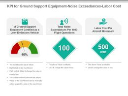 Kpi For Ground Support Equipment Noise Exceedances Labor Cost Powerpoint Slide
