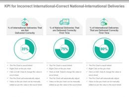 Kpi For Incorrect International Correct National International Deliveries Ppt Slide