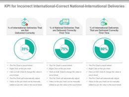 kpi_for_incorrect_international_correct_national_international_deliveries_ppt_slide_Slide01
