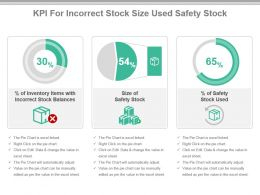 Kpi For Incorrect Stock Size Used Safety Stock Presentation Slide