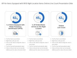 Kpi For Items Equipped With Rfid Right Location Items Ontime Line Count Presentation Slide