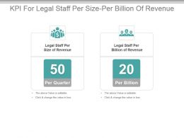 Kpi For Legal Staff Per Size Per Billion Of Revenue Powerpoint Slide
