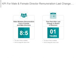 Kpi For Male And Female Director Remuneration Last Change On Board Of Directors Ppt Slide