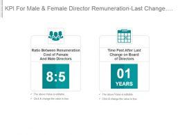 Kpi For Male And Female Director Remuneration Last Change On Board Of Directors Ppt Slide